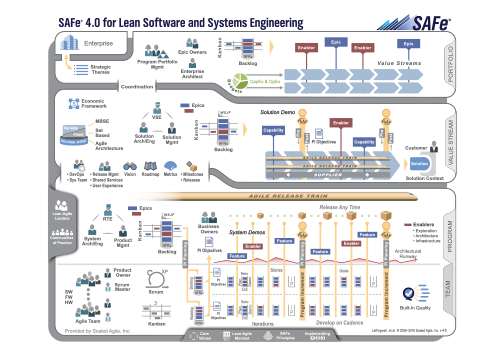 Scaled Agile (SAFe 4.0) Framework