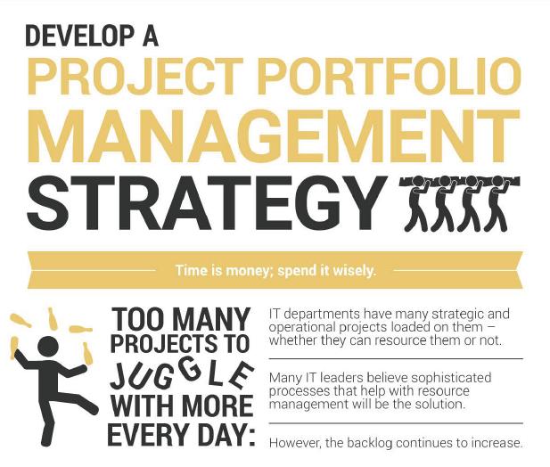 Infographic: Develop a Portfolio Management Strategy